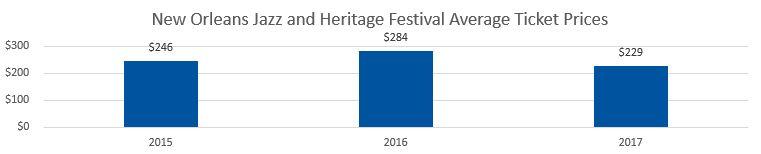 New Orleans Jazz Festival Average Ticket Prices