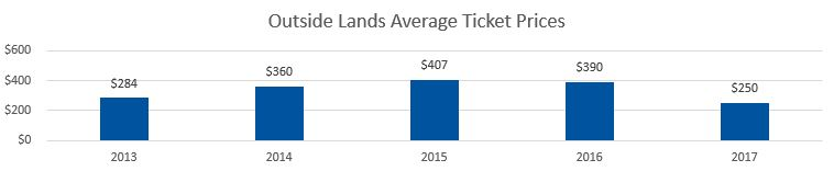 Outside Lands Average Ticket Prices