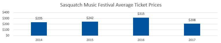 Sasquatch Festival Average Ticket Prices