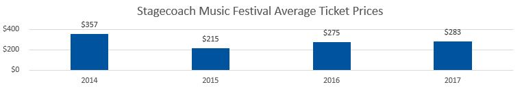 Stagecoach Festival Average Ticket Prices