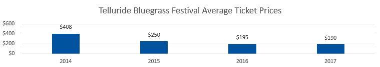 Telluride Bluegrass Festival Average Ticket Prices