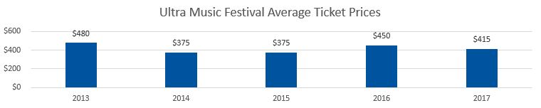 Ultra Music Festival Average Ticket Prices