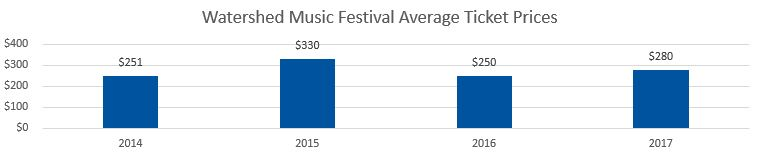 Watershed Festival Average Ticket Prices