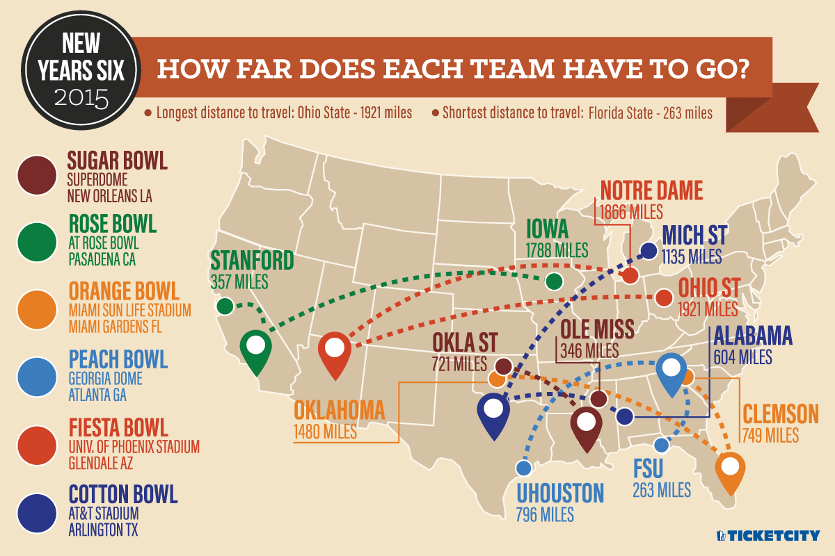 2015 Bowl Travel
