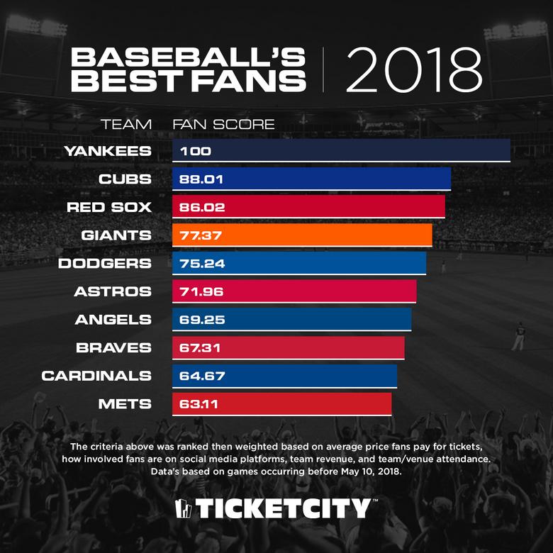MLB Most Die Hard Fans 2018
