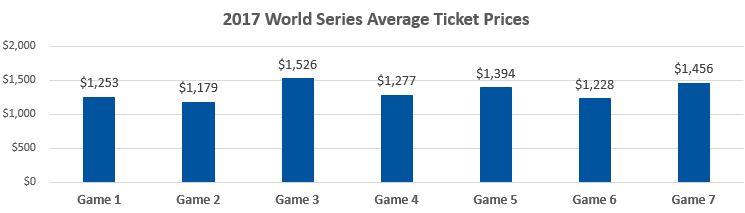 2017 World Series Average Ticket Prices